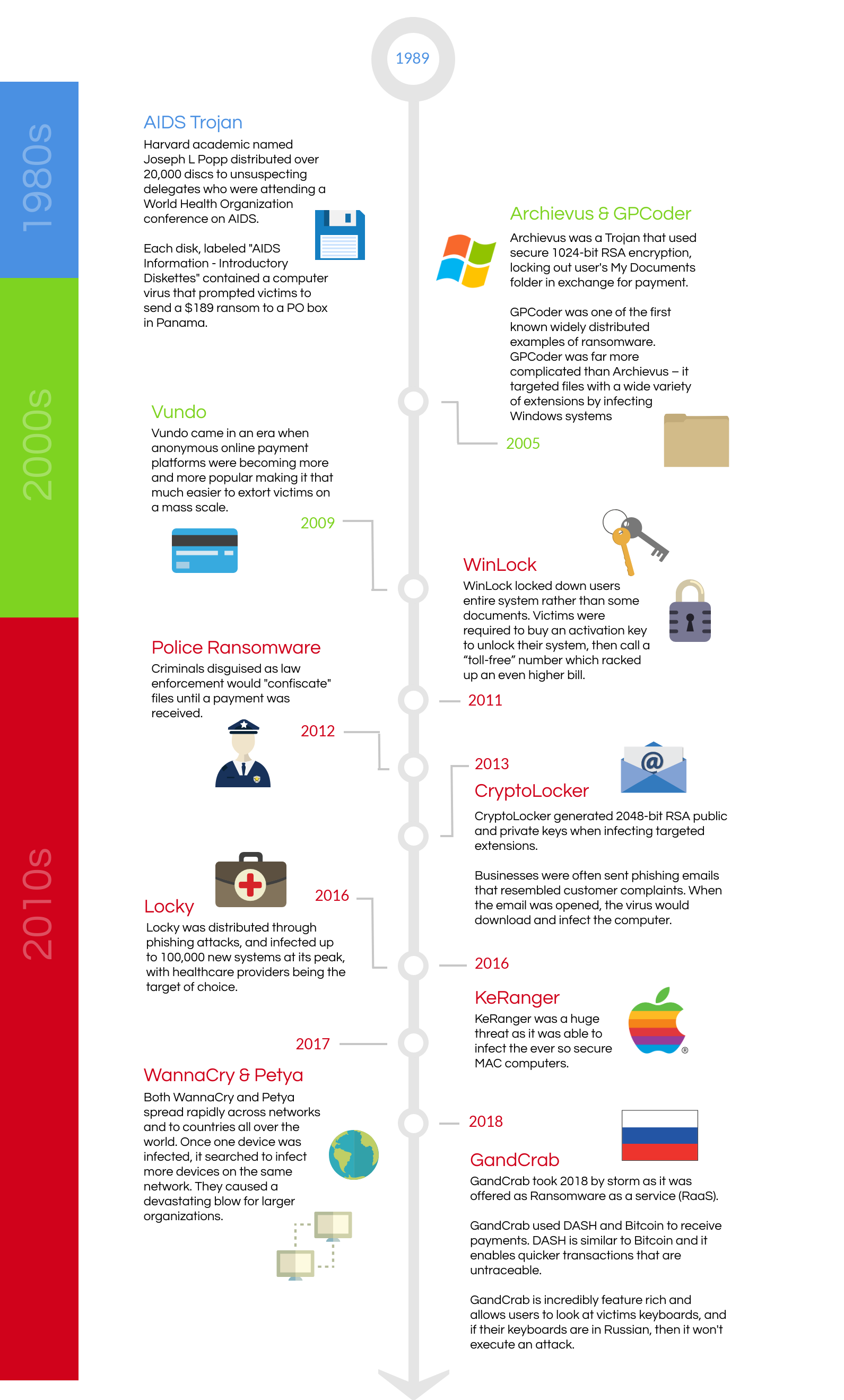 history evolution of ransomware